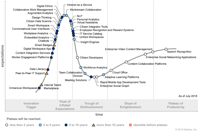 Gartner's 2018 Hype Cycle for 'The Digital Workplace'